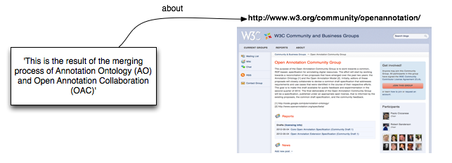 Open Annotation Annotating a Webpage with a Textual Note Intro.png