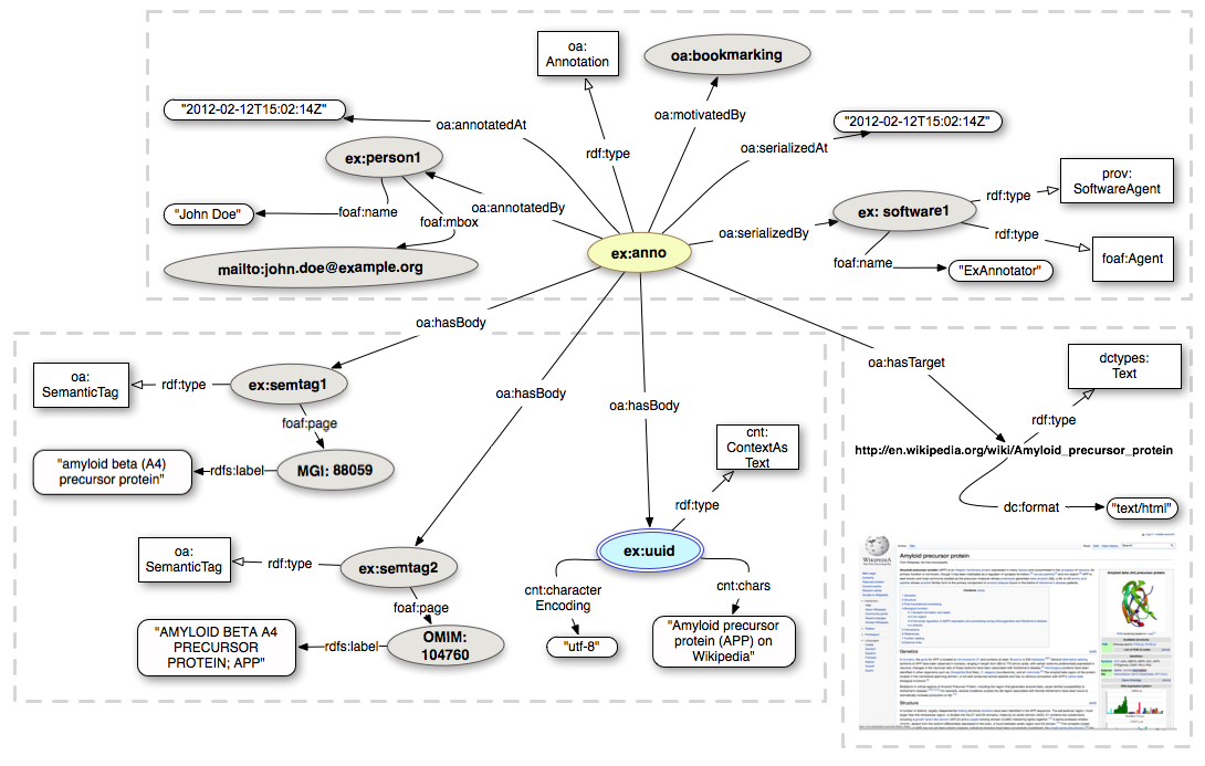 Open-Annotation CB Bookmarking and Semantically Tagging A webpage spec20130128.png
