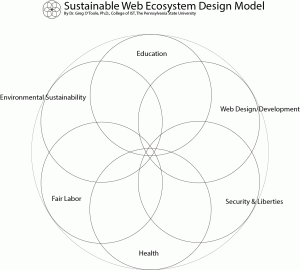 SWED Model (vinn diagram)