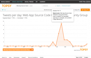 Screen Shot of topsy analytics for Web App Source Code Protection Community Group