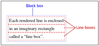 Each rendered line is enclosed in a line box