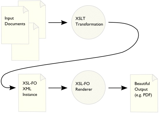 Transformation w3c diagram xml documents are transformed with xslt to xsl fo instances which ccuart Gallery