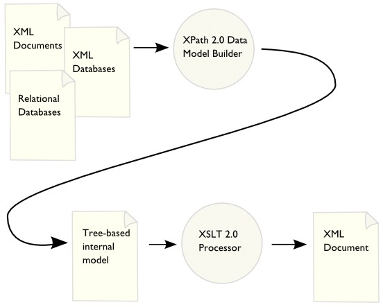 Transformation w3c diagram xslt 20 processor uses an xdm builder to construct data model instances out ccuart Gallery