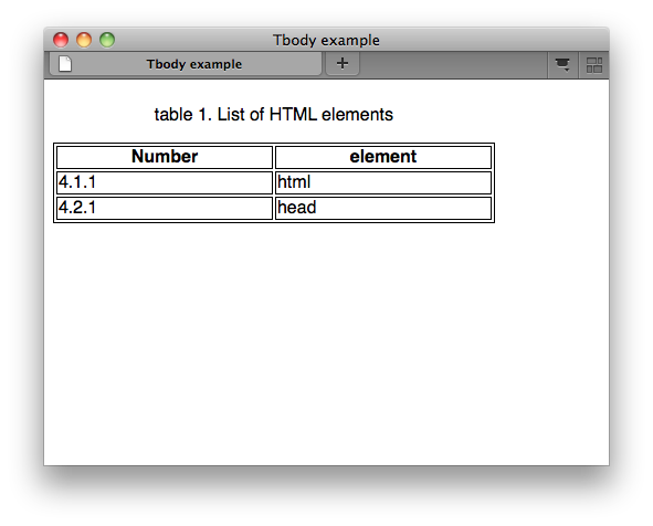 Html elements tbody w3c wiki for Table th thead tbody
