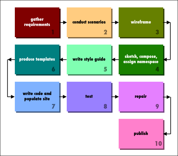 A diagram of ten common steps of the sitebuilding process