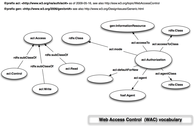 Image:WebAccessControl$$Vocabulary$wac-acl-vis.png