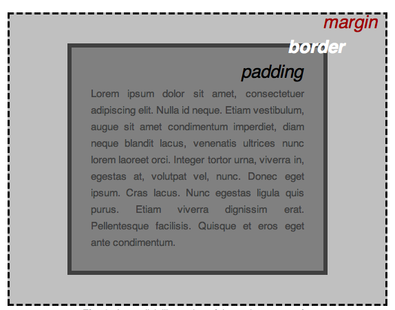 how css layout works with margin outside the box and padding inside the box