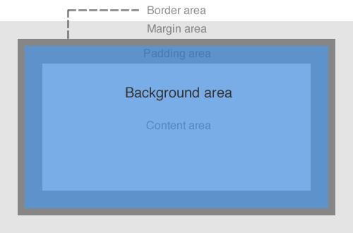 CSSTrainingbackground W3C Wiki