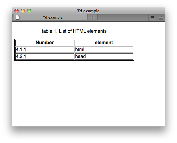 html elements td w3c wiki ForHtml Table Tr Td