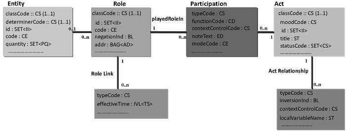 HCLS/ClinicalObservationsInteroperability/HL7 RIM - W3C Wiki