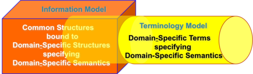 "Figure 2 -- Operational view:  In certain circumstances (see the following Clinical Example), some (or even all) of the semantics for a given clinical statement can be expressed in both the Information and Terminology Models. As a result, diferent representations of the same clinical semantics can be generated depending on what is represented in the Information Model vs what is represented in the Terminology Model.  This figure represents the overlap in the semantic expressiveness of the two models by depicting portions of the Terminology Model being ""embedded"" in the Information Model.  As a result, the Conceptual view that pictured the semantic boundary between the two models as being both well defined and stable is, in fact, not true.  As a result, semantically equivalent statements will not be semantically interoperable at a computational level because of differences in representations that are manifest as differences in the serialized wire formats of the various representations."
