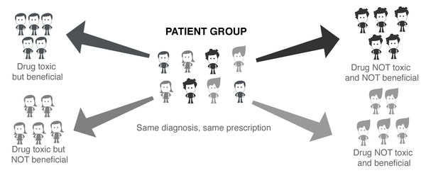 Patients are prescribed the same thing but are different.jpg
