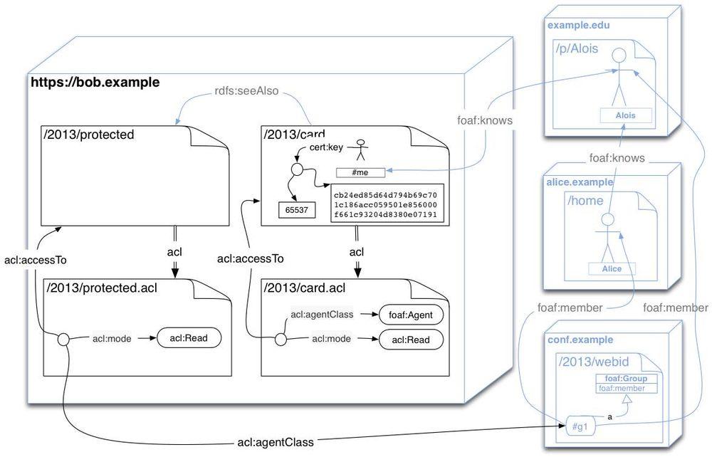 Webaccesscontrol W3c Wiki
